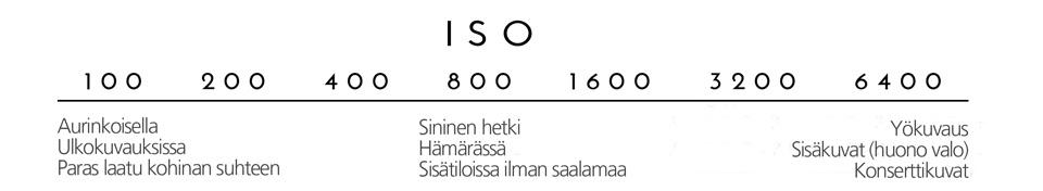 ISO-luku ja käyttöalueet
