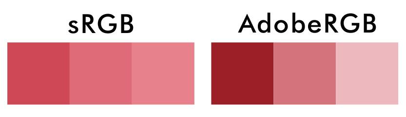 sRgb ja AdobeRGB värimaailma
