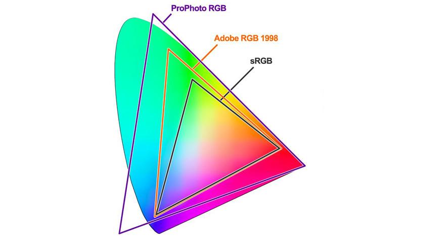 väriavaruus srgb AdobeRGB ja Prophoto