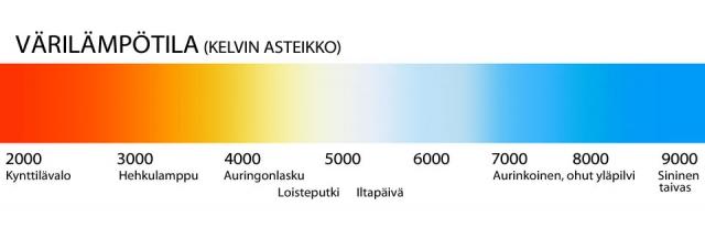 Värilämpötila ja valkobalanssi