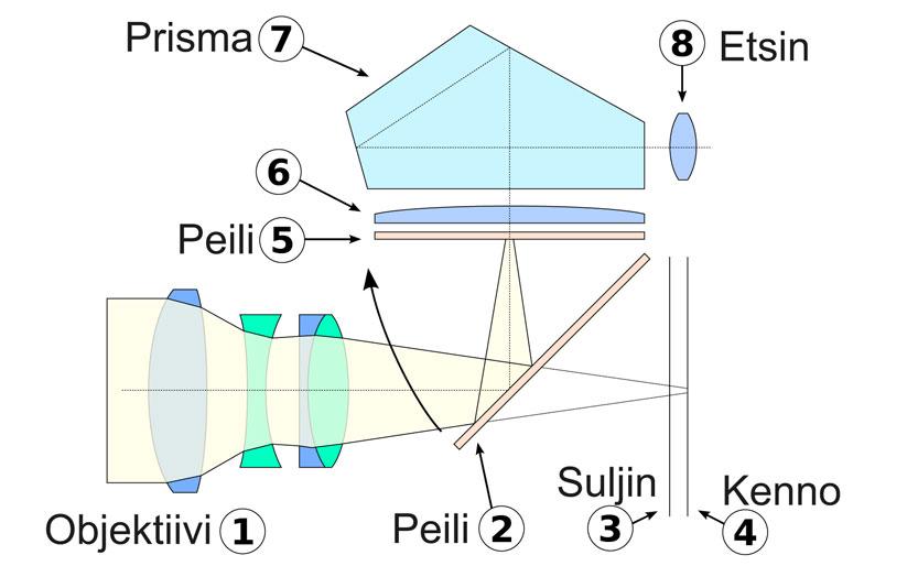 peilin nostamine kuvauksen aikana kaavio