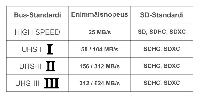 SD-korttien nopeusstandardit