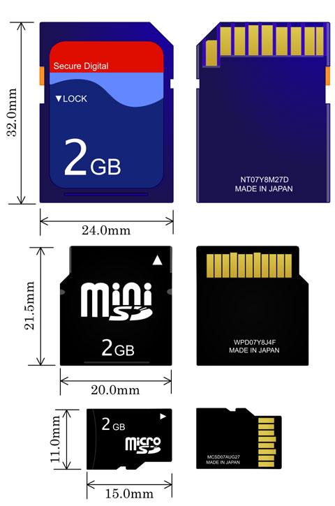 SDkortit ja koot